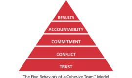 Formation en développement d'équipe et consolidation d'équipe les 5 comportements d'une équipe cohésive